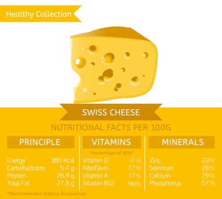 Swiss cheese health benefits. Vector illustration with useful nutritional facts. Essential vitamins and minerals in healthy food. Medical, healthcare and dietary concept. Stock Photo