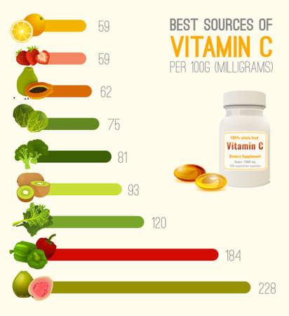 Vitamin C in Food Illustration