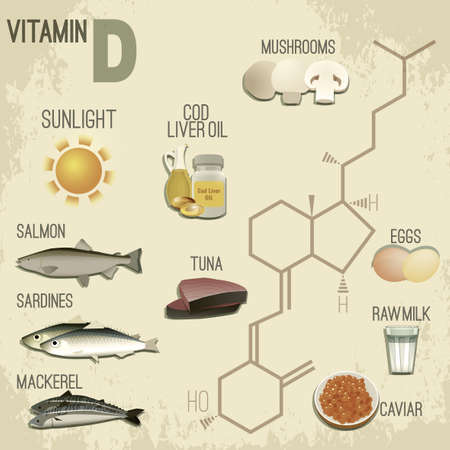 High vitamin D Foods. Healthy dairy products, caviar, eggs, fish, meat and cod liver oil. Vector illustration in retro style with chemical formula in bright colours on a light beige background.