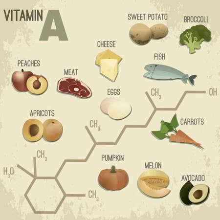Hoog vitamine A-voedsel. Gezond fruit, bessen, eieren, vis, vlees en groenten. Vectorillustratie in retro stijl met chemische formule in heldere kleuren op een lichte beige achtergrond. Stock Illustratie