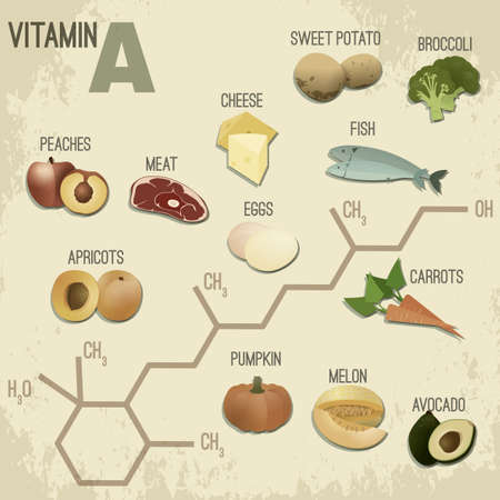 High vitamin A Foods. Healthy fruits, berries, eggs, fish, meat and vegetables. Vector illustration in retro style with chemical formula in bright colours on a light beige background.