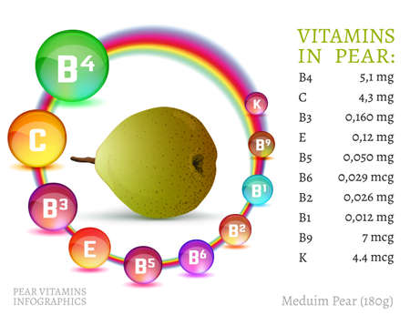 Pear vitamine infographic. Informative vector illustration with useful nutrition facts in bright colourful style.Vitamin B4, Vitamin C, Vitamin B3. Stock Illustratie
