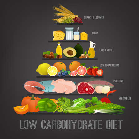 Low carbohydrate diet poster. Healthy eating concept.