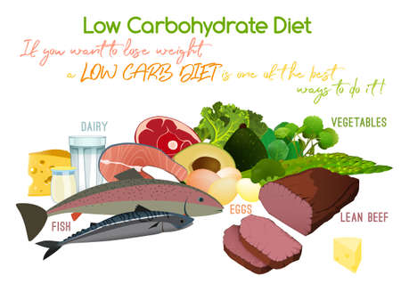Low carbohydrate diet poster. Ilustrace