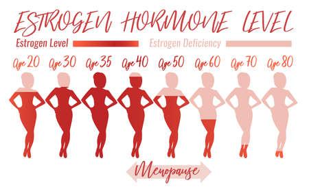 Estrogen Hormone Level. Beautiful medical vector illustration in pink colours. Scientific, educational and popular-scientific concept.