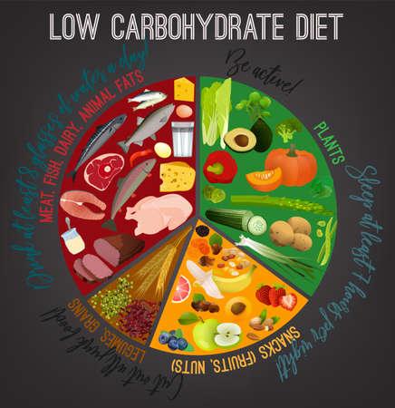 Cartel de dieta baja en carbohidratos. Ilustración de vector colorido aislado en un fondo gris oscuro. Concepto de alimentación saludable Ilustración de vector