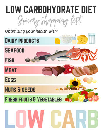 Low-carbohydrate diet shopping list. Medical and healthcare poster. Colourful vector illustration isolated on a white background. Healthy eating concept. Vectores
