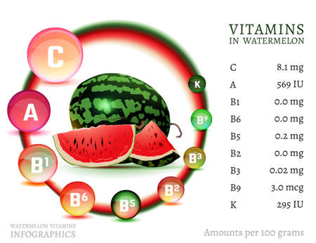 Watermelon vitamin infographic. Vector illustration with useful nutrition facts.Vitamin A, Vitamin C, thiamine, retinol and pyridoxin.