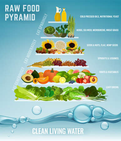 Raw food pyramid concept. Fruits, vegetables, beans, oils and other products in order of their importance. Components of recommended ration. Editable vector illustration on a light blue background