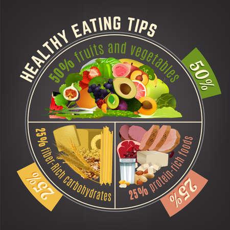 Gesunder Essteller. Infografik-Diagramm mit richtigen Nährstoffanteilen. Tipps zur Lebensmittelbilanz. Vektorillustration lokalisiert auf einem dunkelgrauen Hintergrund.