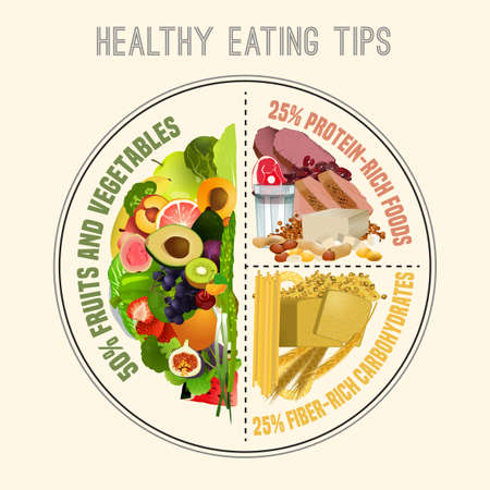 Healthy eating plate. Infographic chart with proper nutrition proportions. Food balance tips. Vector illustration isolated on a light beige background.
