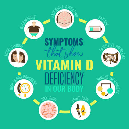 Tekenen en symptomen van vitamine D-tekort. Pictogrammen instellen. Geïsoleerde vectorillustratie op een heldergroene achtergrond in een vlakke stijl. Schoonheid, gezondheidszorg en eutrofie concept.