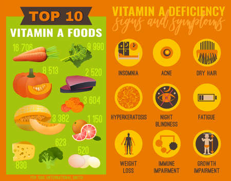 Signs and symptoms of Vitamin A deficiency. Icons set and top 10 vitamin A foods. Isolated vector illustration on the orange background in a flat style. Beauty, health care and eutrophy concept. Ilustração