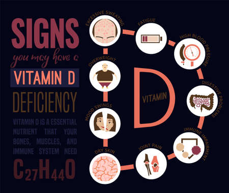 Vitamin D deficiency landscape poster. Vector illustration in a flat style with icons in a letter D shape. Editable image isolated on a dark blue background. Beauty, healthcare and eutrophy concept. Stock Illustratie