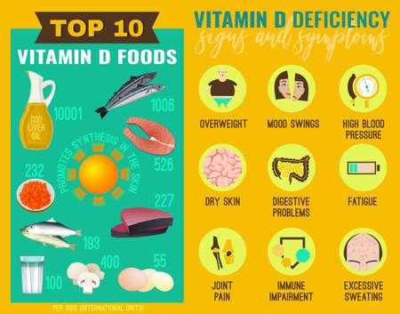 Signs and symptoms of Vitamin D deficiency. Icons set and top 10 vitamin D foods. Isolated vector illustration on a bright background in a flat style. Beauty, health care and eutrophy concept.