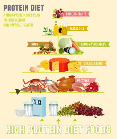 Cartel vertical de dieta alta en proteínas. Ilustración de vector colorido con diferentes tipos de alimentos aislados sobre un fondo beige claro. Concepto de alimentación saludable.