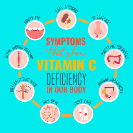 Signs and symptoms of Vitamin C deficiency. Icons set. Isolated vector illustration on a bright blue background in a flat style. Beauty, health care and eutrophy concept.