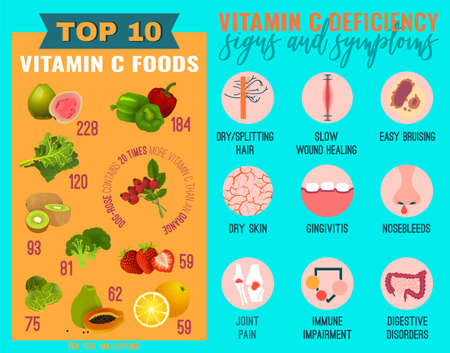 Signs and symptoms of Vitamin C deficiency. Icons set with high vitamin C food sources. Isolated vector illustration on a bright blue background in a flat style. Beauty, health care, eutrophy concept.