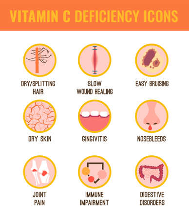 Signs and symptoms of Vitamin C deficiency. Icons set. Isolated vector illustration on a white background in a flat style. Beauty, health care and eutrophy concept. Archivio Fotografico - 105550371