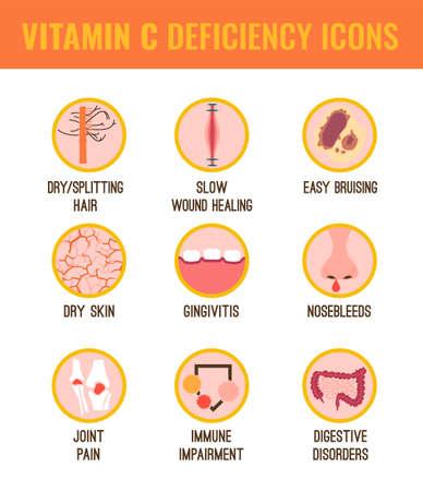 Tekenen en symptomen van vitamine C-tekort. Pictogrammen instellen. Geïsoleerde vectorillustratie op een witte achtergrond in een vlakke stijl. Schoonheid, gezondheidszorg en eutrofie concept. Vector Illustratie