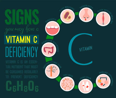 Signs and symptoms of Vitamin C deficiency. Icons set. Isolated vector illustration on a dark blue background in a flat style. Beauty, health care and eutrophy concept.