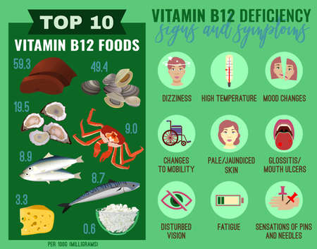 Vitamin B12 deficiency signs and symptoms. Medical icons in flat style. Vector illustration in bright colours with vitamin B12 rich foods. Beauty, health care and eutrophy concept. Horizontal poster.