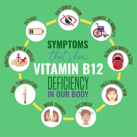 Signos y síntomas de deficiencia de vitamina B12. Iconos médicos. Ilustración de vector en colores brillantes aislado sobre fondo verde. Concepto de belleza, salud y eutrofia.