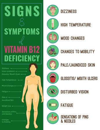 Signos y síntomas de deficiencia de vitamina B12. Iconos médicos. Ilustración de vector en colores brillantes aislado sobre fondo blanco. Concepto de belleza, salud y eutrofia.