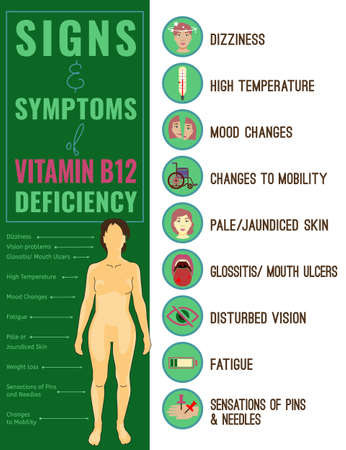 Vitamin B12 deficiency signs and symptoms. Medical icons. Vector illustration in bright colours isolated on a white background. Beauty, health care and eutrophy concept.