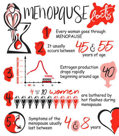 Menopause facts infographic poster in vertical format. Editable vector illustration in red, black and pink colors isolated on white background. Medical, healthcare and feminine concept.