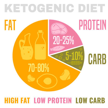 Low carbohydrate high fat ketogenic diet poster. Colourful vector illustration isolated on a light background. Healthy eating concept. Ilustracja