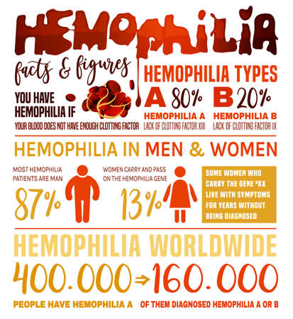 Hemophlia infographic facts. Editable vector illustration in red and yellow colors isolated on white background. Medical, healthcare and scientific concept with useful data. Vertical poster. Banco de Imagens - 127321053