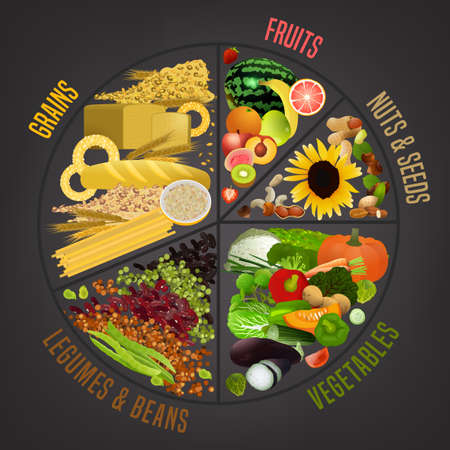 Vegetarian food plate. Editable vector illustration isolated on a dark grey background. Medical, healthcare and dietary poster. Healthy dieting concept