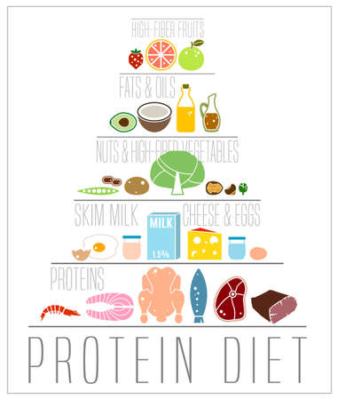 High protein diet vertical poster. Colourful vector illustration with different food types in pictogram style isolated on a white background. Healthy eating and dieting concept.