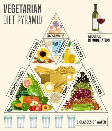 Vegetarische Ernährungspyramide. Bearbeitbare Vektorillustration lokalisiert auf einem hellen Hintergrund. Poster für Medizin, Gesundheitswesen und Ernährung. Gesundes Ernährungskonzept. Hochformat