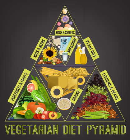 Vegetarian food pyramid. Editable vector illustration isolated on a dark grey background. Medical, healthcare and dietary poster. Healthy dieting concept. Vertical format Banco de Imagens - 117105601
