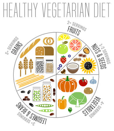 Vegetarian food plate. Editable vector illustration isolated on a light background. Medical, healthcare and dietary poster with food types pictograms. Healthy dieting concept
