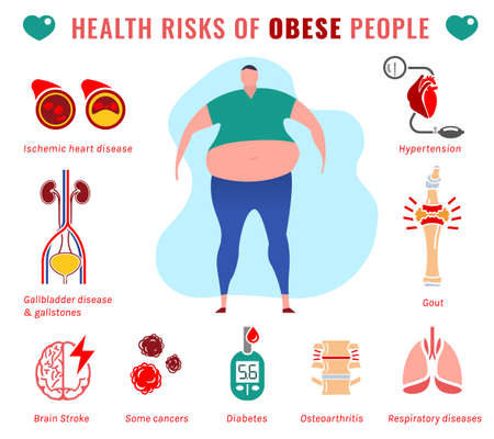Fat people disease. Health risks of obese men. Medical infographic with flat icons. Unhealthy behavior. Weight loss, obesity, healthy nutrition concept. Editable vector illustration. Horizontal poster Vector Illustration
