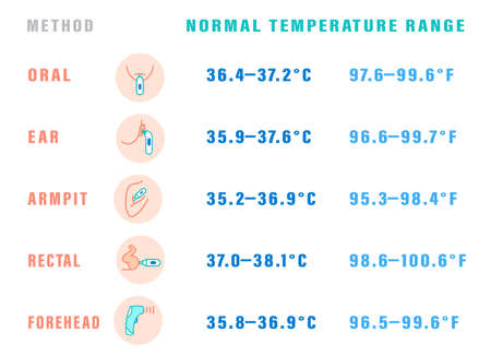 Normal temperature range Stock Illustratie