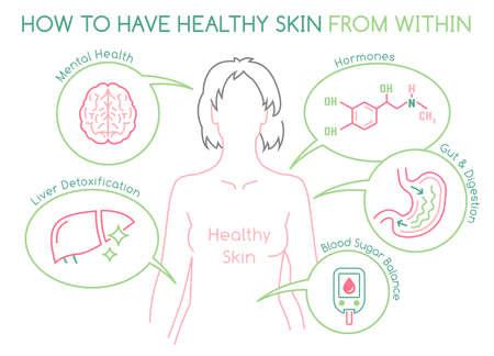 Skin health horizontal poster. Useful medical infographic.