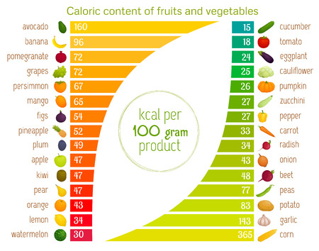Caloric content of vegetables and fruits in ascending order informative visual collage about healthy nutrition illustration.