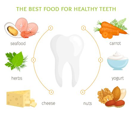 Food for healthy teeth. A set of products that you need to include in your diet to preserve strong and whole teeth and gums. Vector infographics in cartoon style. Medical banner.
