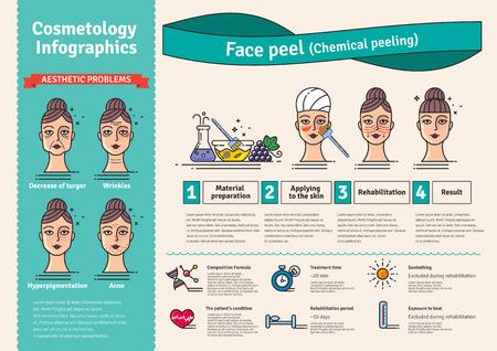 Vector Illustrated défini avec salon cosmétologie épluchage. Infographies avec des icônes de procédures cosmétiques médicaux pour la peau du visage.