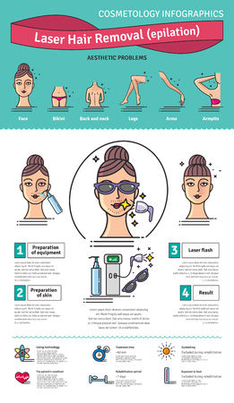 Vector Illustrated set with salon cosmetology Laser hair removal. Infographics with icons of medical cosmetic procedures for skin.