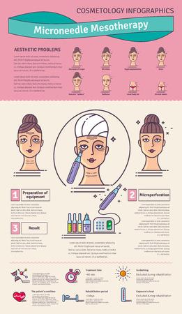 ベクター イラストをサロン美容マイクロ ニードル メソセラピーで設定します。皮膚の医療化粧品の手順のアイコンとインフォ グラフィック。