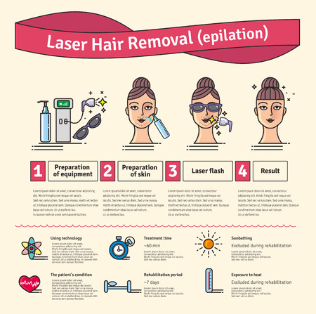 removal: Vector Illustrated set with salon cosmetology Laser hair removal. Infographics with icons of medical cosmetic procedures for skin.