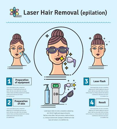 Vector Illustrated set con salone di cosmetologia depilazione laser. Infografica con le icone di procedure cosmetiche mediche per la pelle.