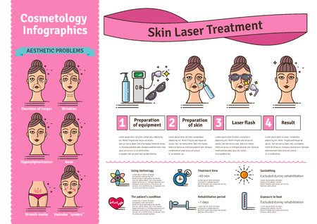 Vector Illustrated set with salon cosmetology skin laser treatment. Infographics with icons of medical cosmetic procedures for skin.