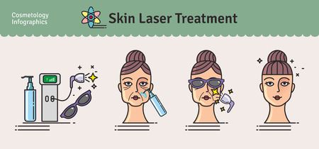 wrinkle: Vector Illustrated set with salon cosmetology skin laser treatment. Infographics with icons of medical cosmetic procedures for skin.