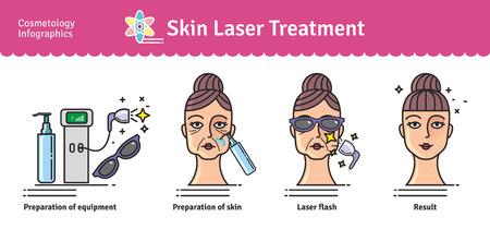ベクター イラストをサロン美容皮膚レーザー治療と設定します。皮膚の医療化粧品の手順のアイコンとインフォ グラフィック。